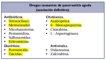 Resultado de imagen para causas de pancreatitis