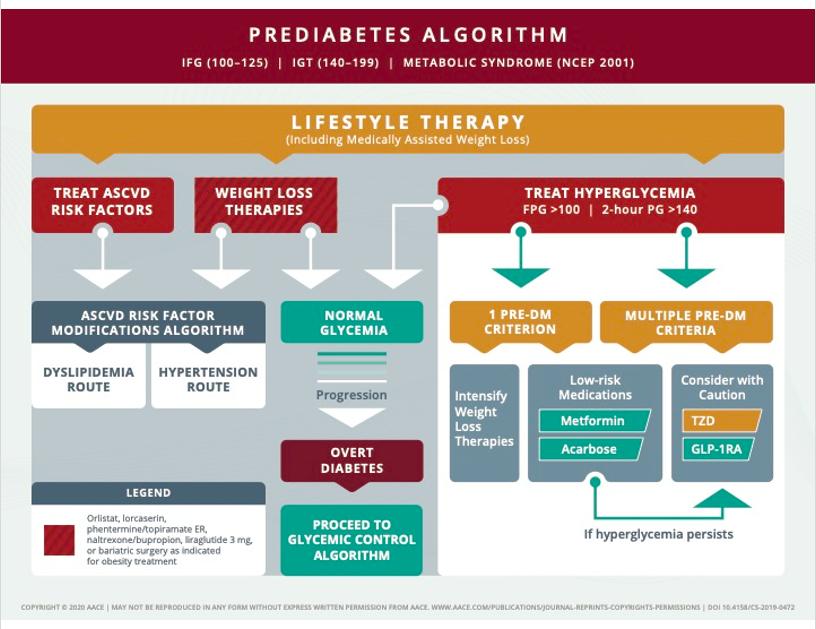 algoritmo de diabetes aace 2020 mundo