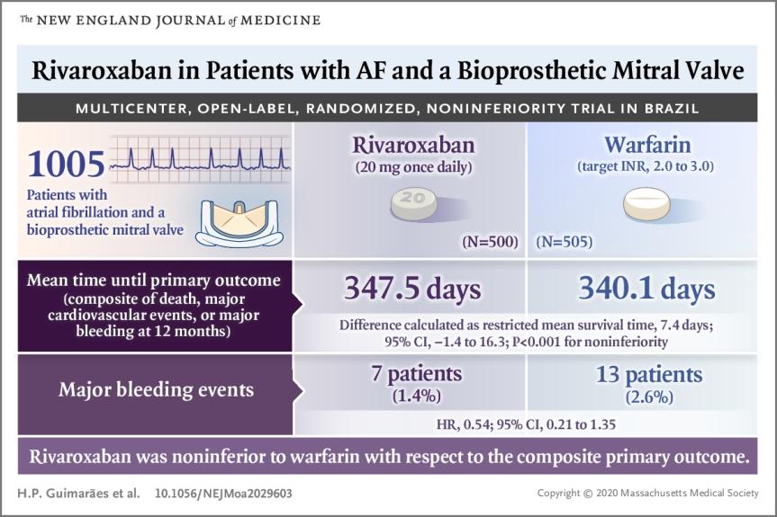 Rivaroxabán en pacientes con fibrilación auricular y válvula mitralbioprotésica